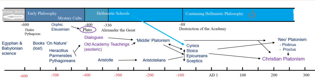 From Plato to Christian Platonism